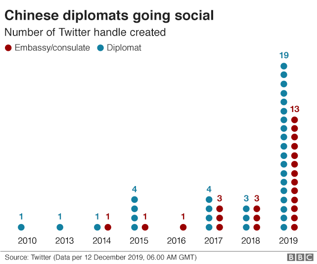 Chart showing rapid rise of official Chinese Twitter accounts in 2019