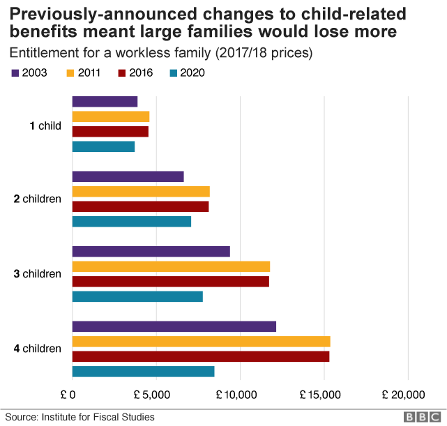 Chart showing how child-related benefits impact different family types