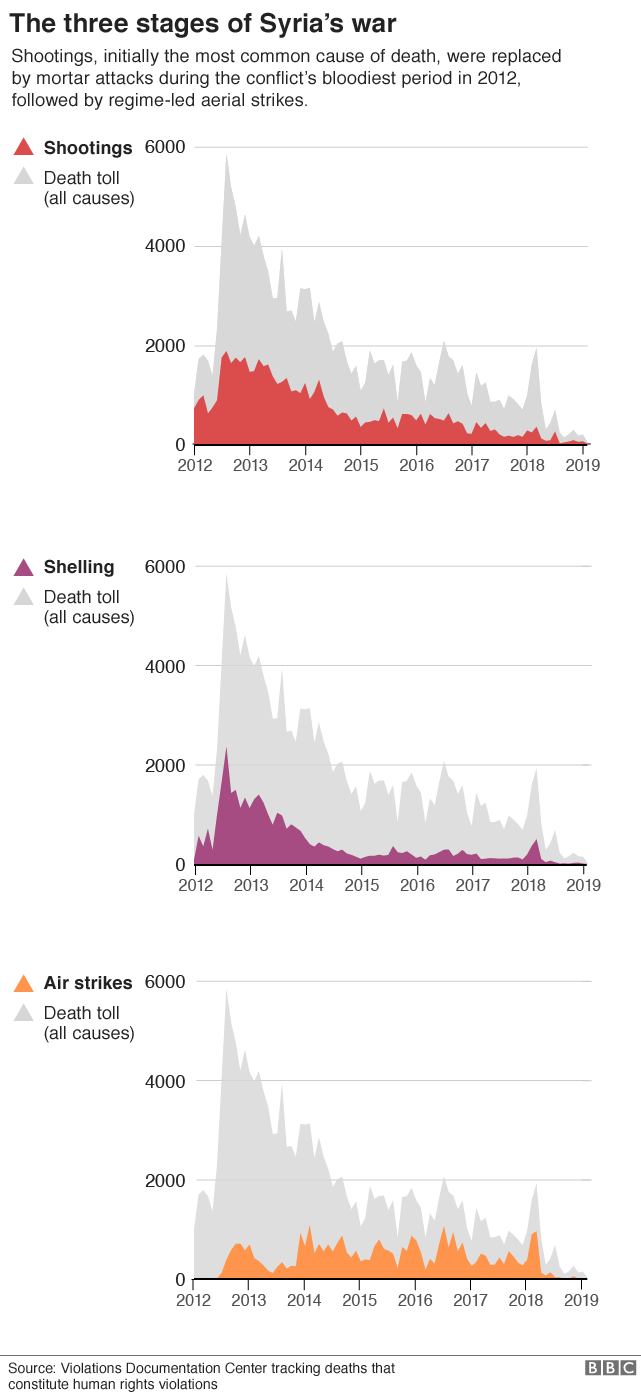 Charts showing causes of death in Syria's civil war