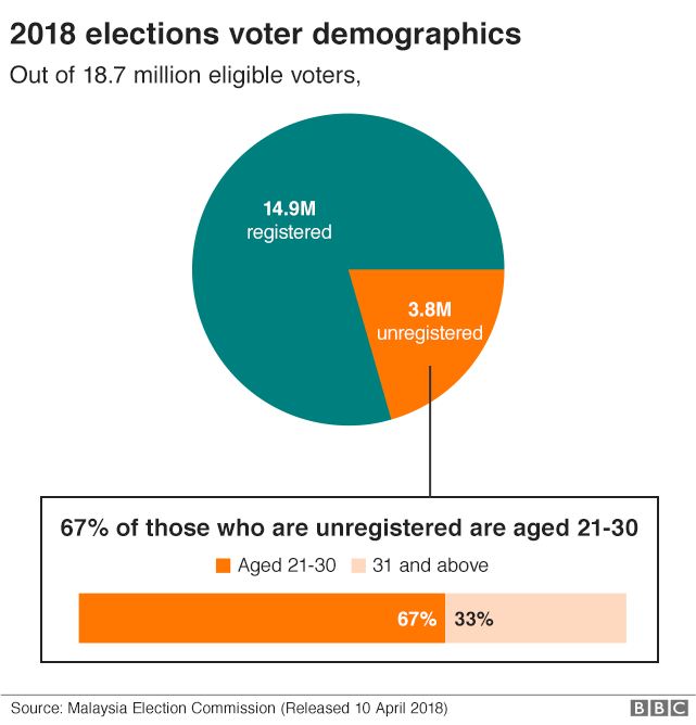 Chart showing how many registered and unregistered voters in Malaysia