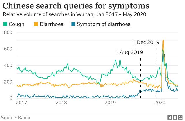 A graph of internet search traffic of coronavirus symptoms in Wuhan
