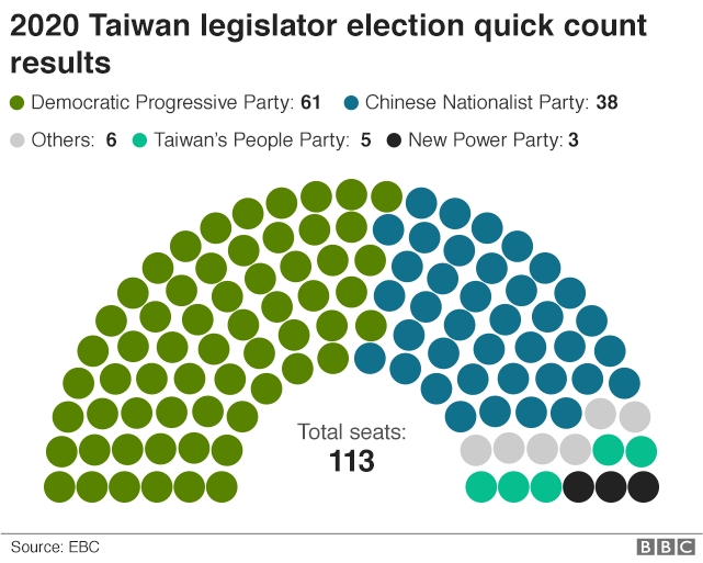 Graphic showing Taiwan election result