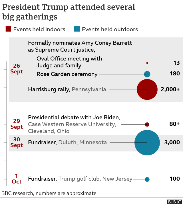 Graphic showing President Trump's movements in the days before it was confirmed that he had coronavirus