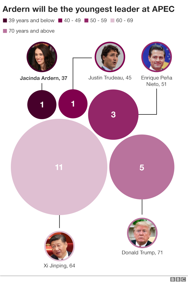 Graph showing the ages of leaders at APEC