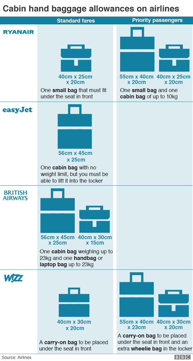 Graphic showing cabin baggage allowances of airlines