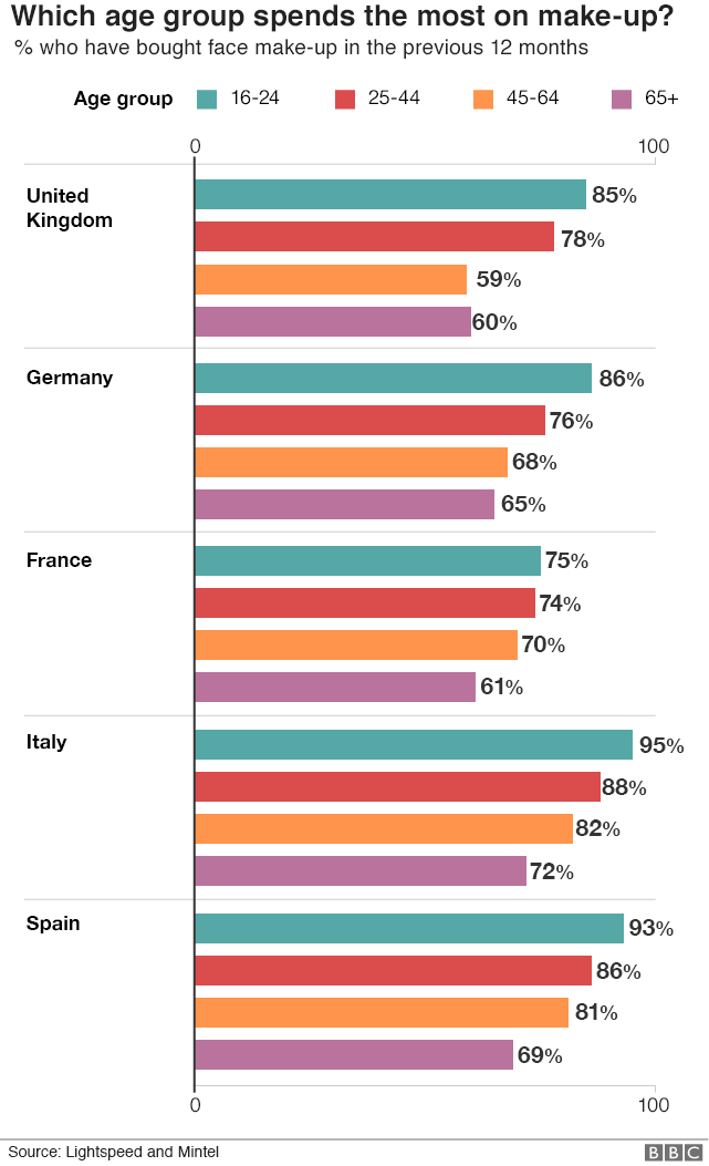 Chart showing the top five European cosmetics markets in terms of which age groups purchased make up in the last 12 months.