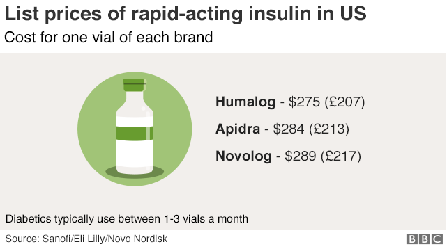 The human cost of insulin in America - BBC News