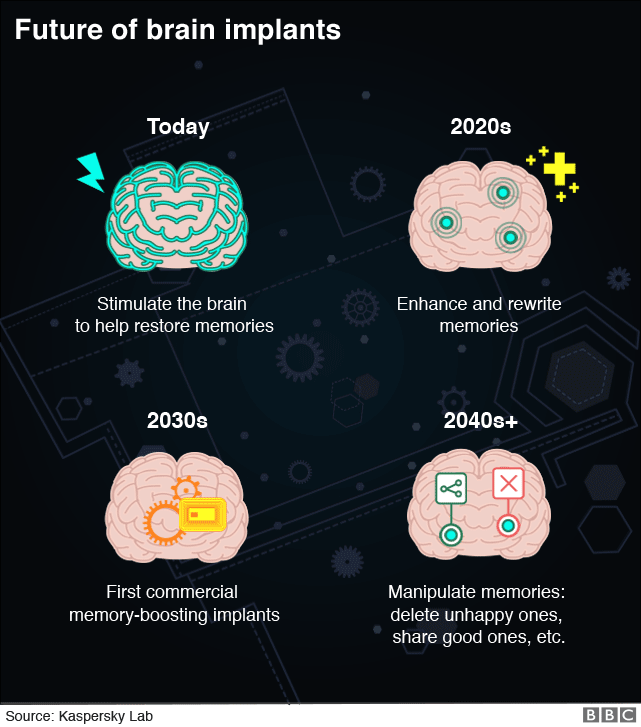 Infographic showing the prospects for development of brain implants (PLEASE CHECK THE DIGIHUB EMAIL FOR INSTRUCTIONS ON HOW TO REVERSION IT)
