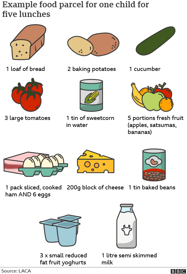 Graphic showing an example food parcel