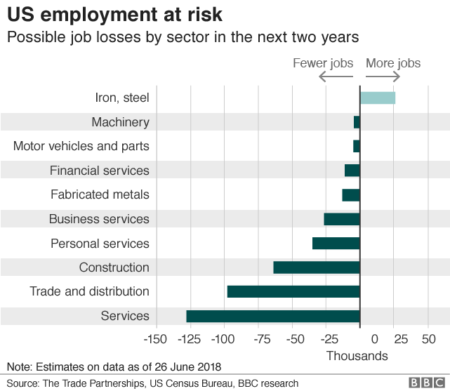US employment