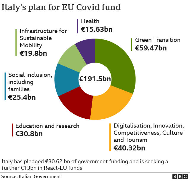 Italy's plan for EU Covid fund graphic