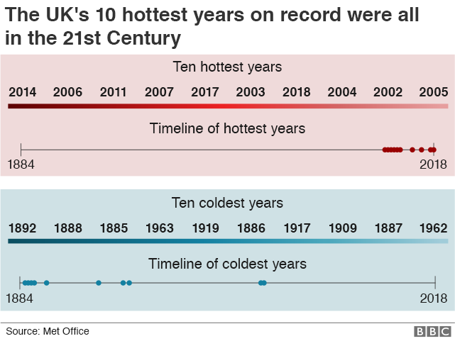 Graphic showing the ten hottest years on record in the UK since 1884 (in chronological order: 2002, 2003, 2004, 2005, 200, 2007, 2011, 2014, 2017 & 2018) and the ten coldest years on record (in chronological order: 1885, 1886, 1887, 1888, 1892, 1909, 1917, 1919, 1962, 1963).
