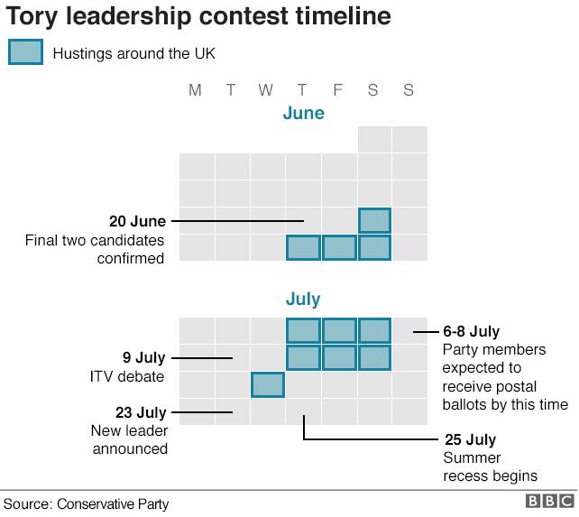 Leadership timeline