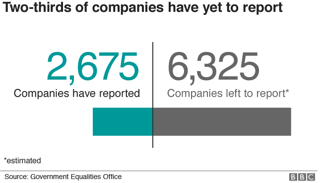 Two thirds of companies yet to report