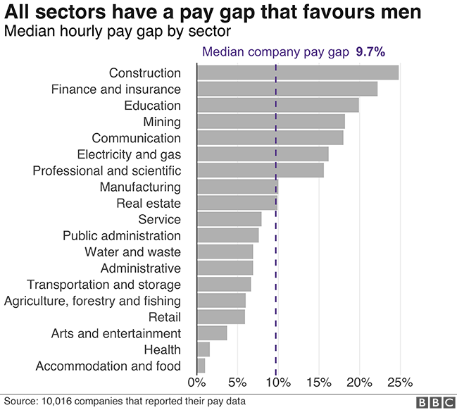 Pay gap by sector