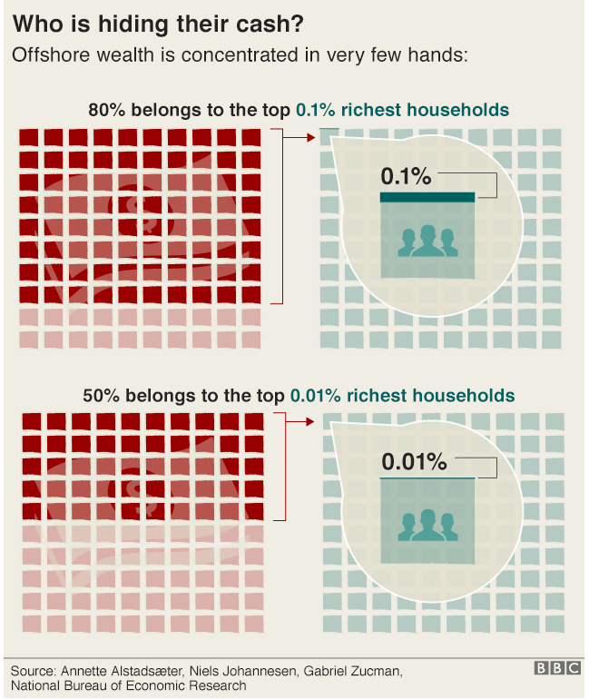 Who is hiding their cash? Graphic: Offshore wealth is concentrated in very few hands. 80% belongs to the top 0.1% richest households/ 50% belongs to the top 0.01% richest households
