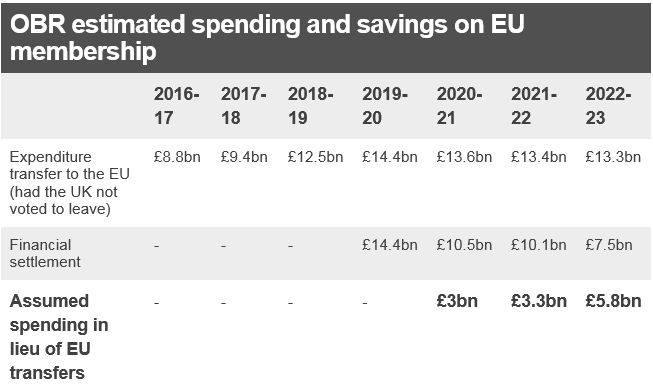 """Table showing the projected EU Budget contribution had the UK not voted to leave the EU (between 2016 - 2023); a row showing the estimated """"divorce"""" settlement cost over the same period; and a third row showing what savings the government is projected to make - £3bn in 2020/21; £3.3bn in 2021/22; and £5.8bn in 2022/23"""