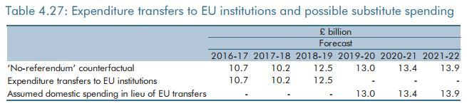 Chart 4.27 from the OBR forecasts