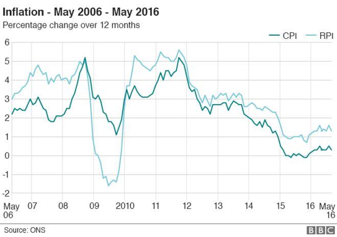Диаграмма, показывающая показатели инфляции за последнее десятилетие