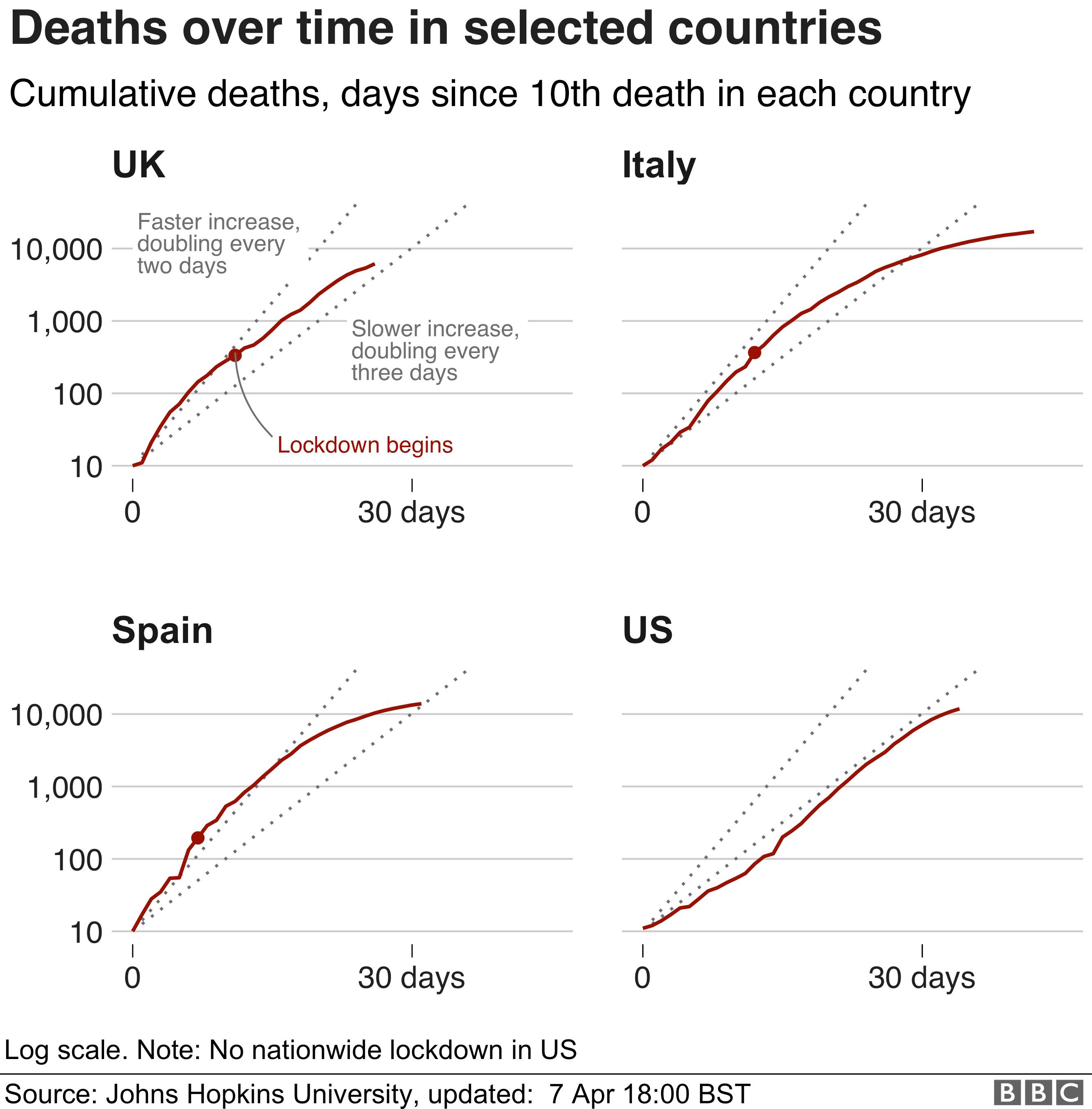 該圖顯示了所選國家/地區隨時間推移的累計死亡人數。 西班牙和意大利的死亡率都在下降,而美國的死亡率則每兩到三天翻一番。