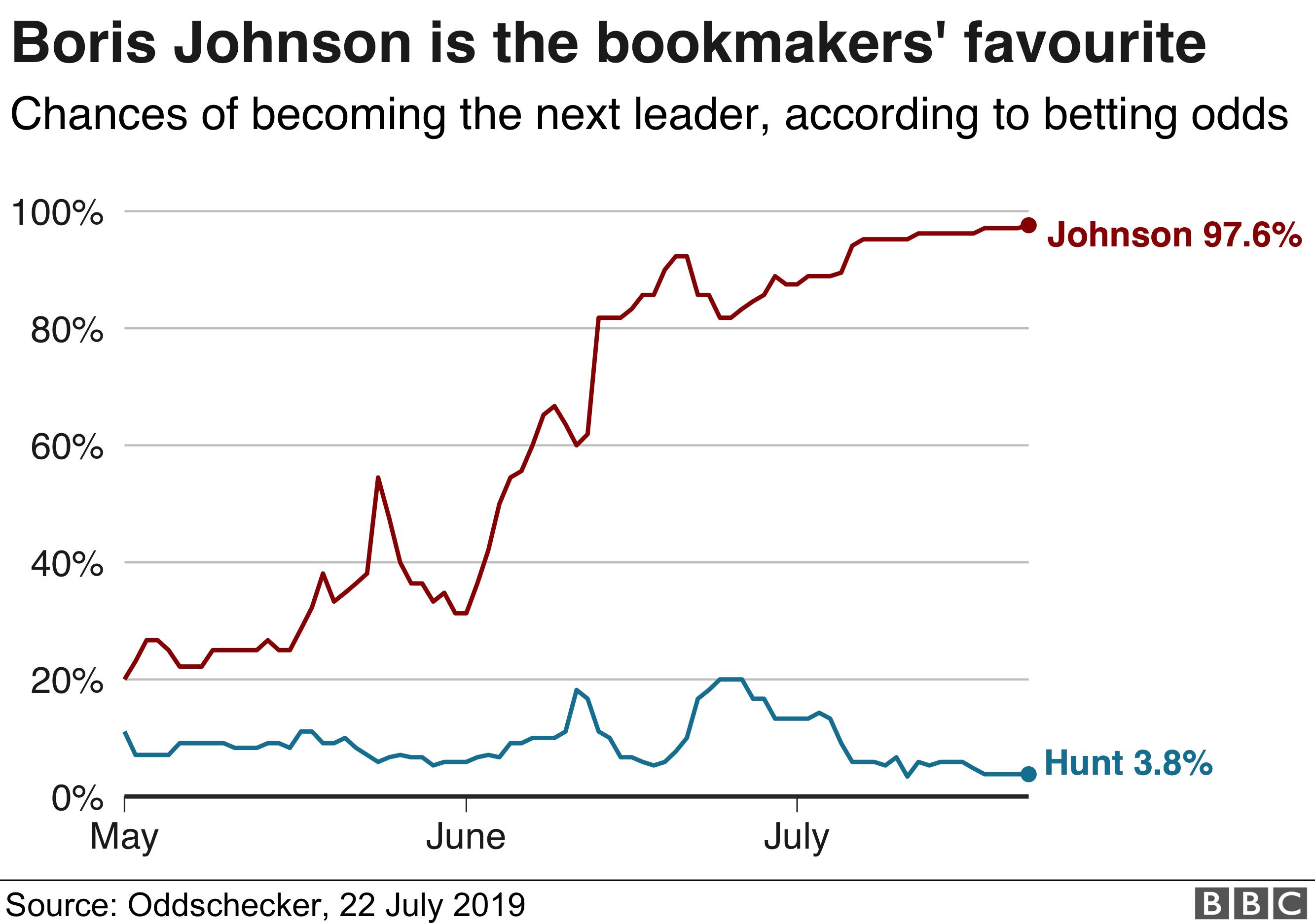 Tory leadership candidates compared: Johnson v Hunt - BBC News