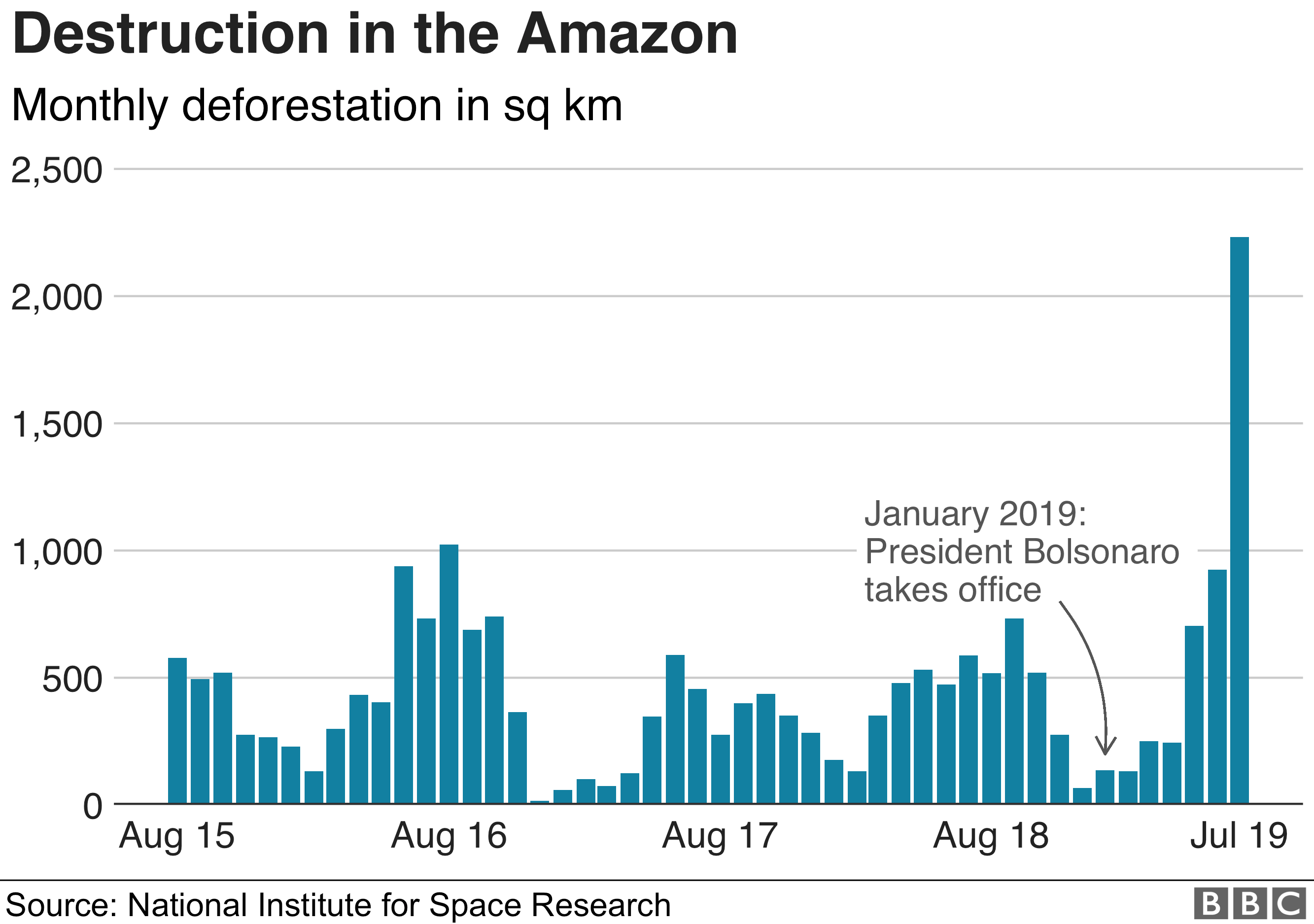 Chart showing monthly deforestation in the Amazon region
