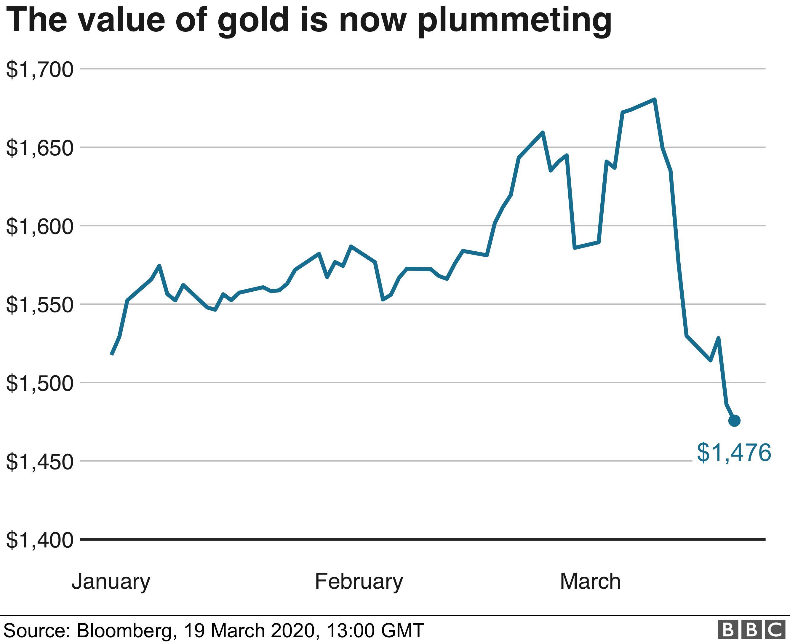 Chart showing price of gold - 19 March