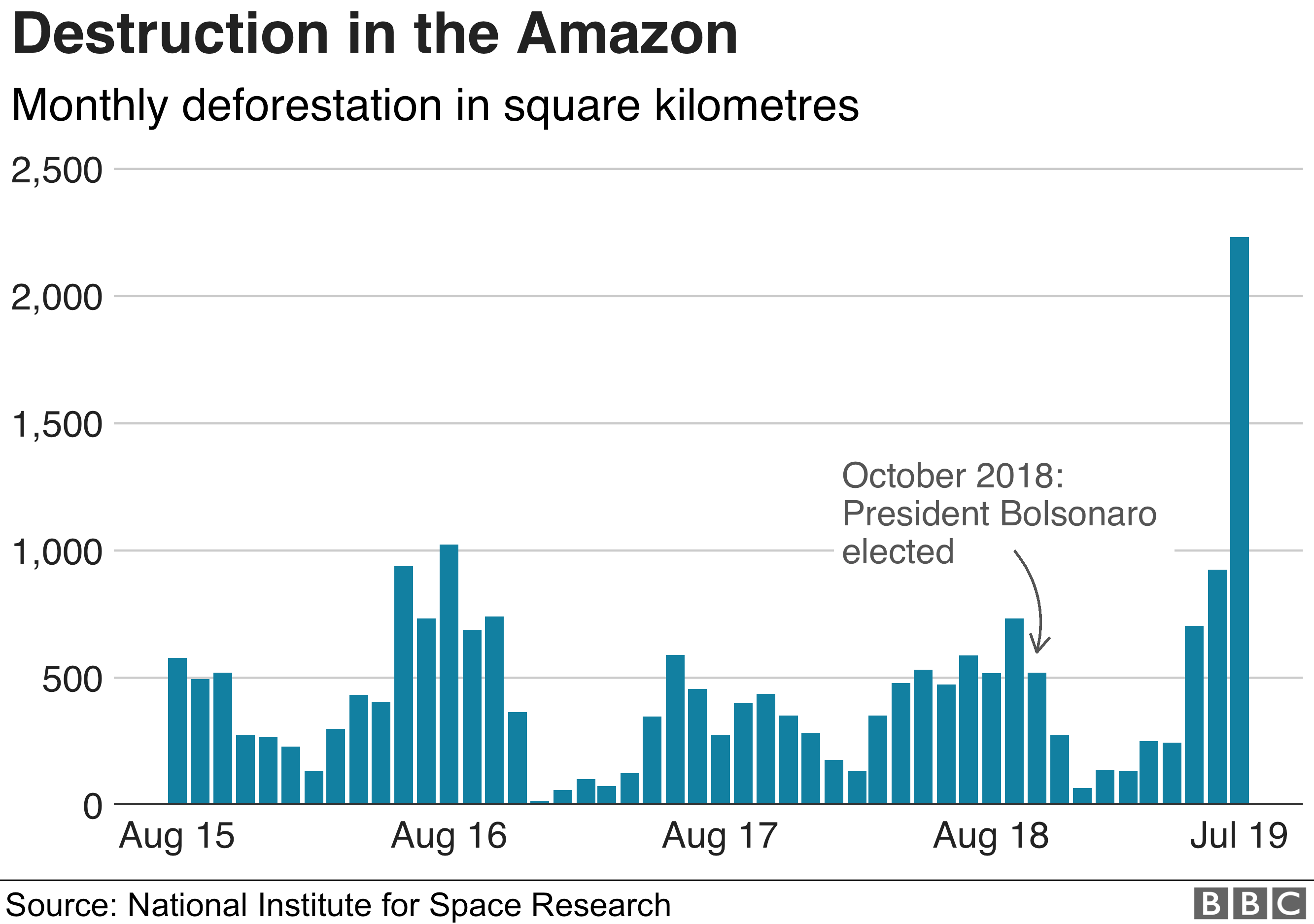 Chart showing monthly deforestation data