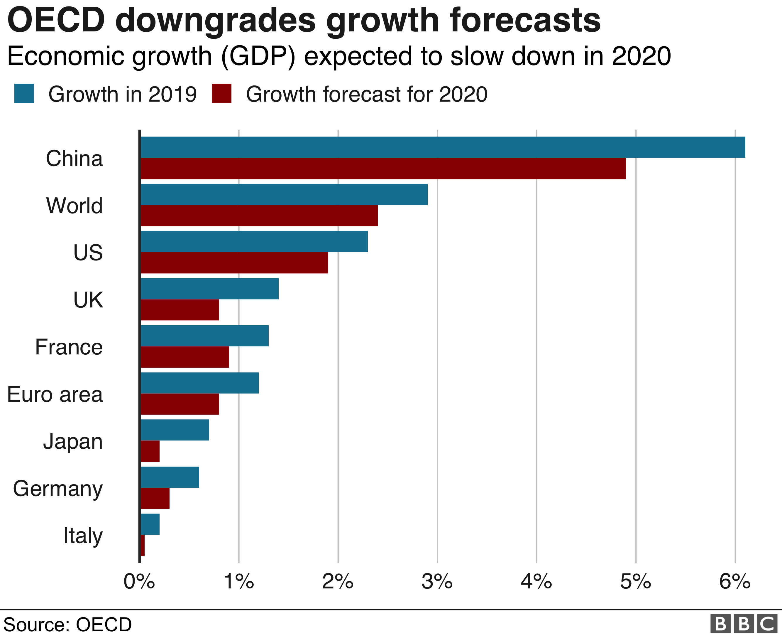 Chart on OECD forecast changes