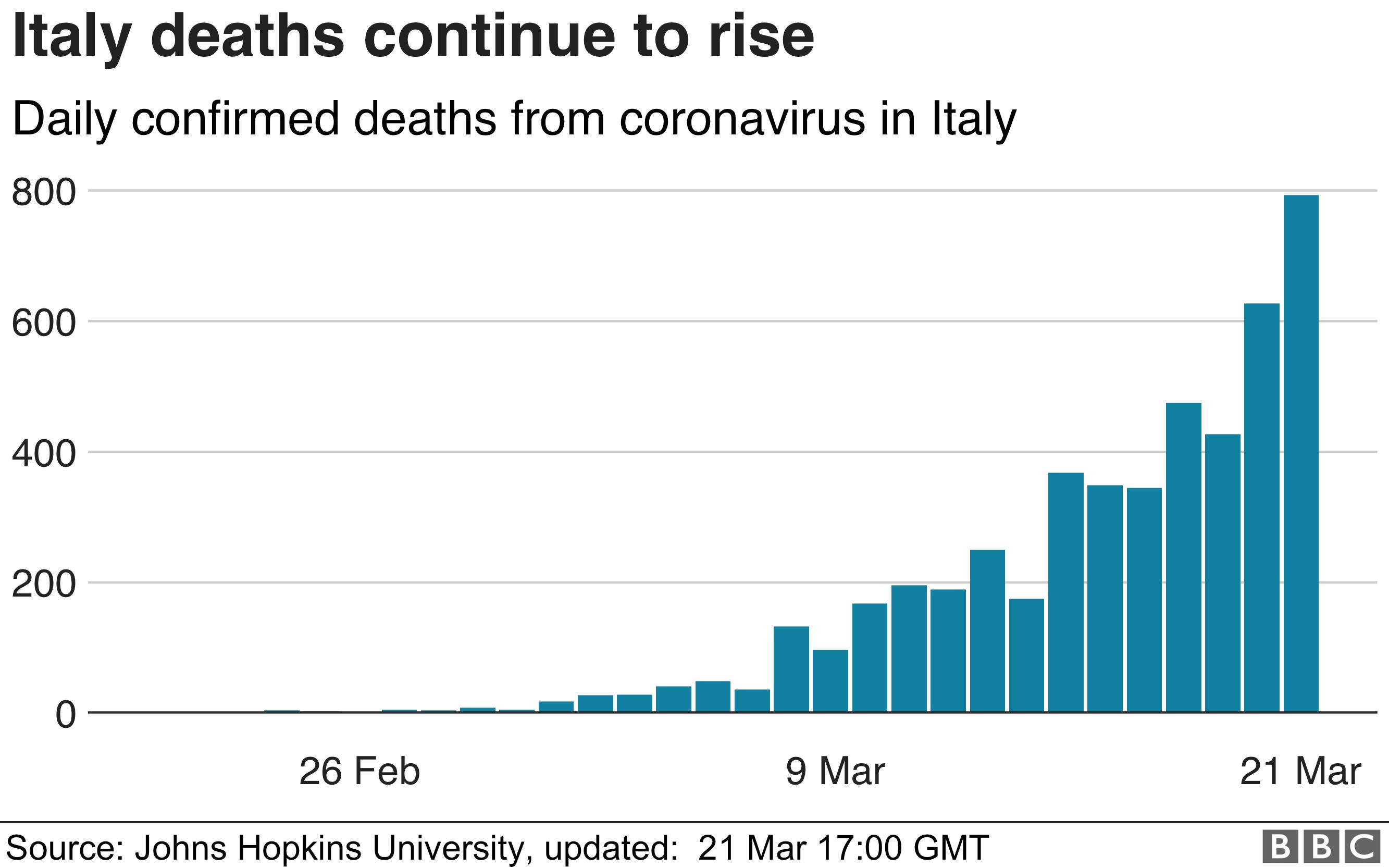 İtalya, ölümlerde en büyük günlük artışı gördü.  793