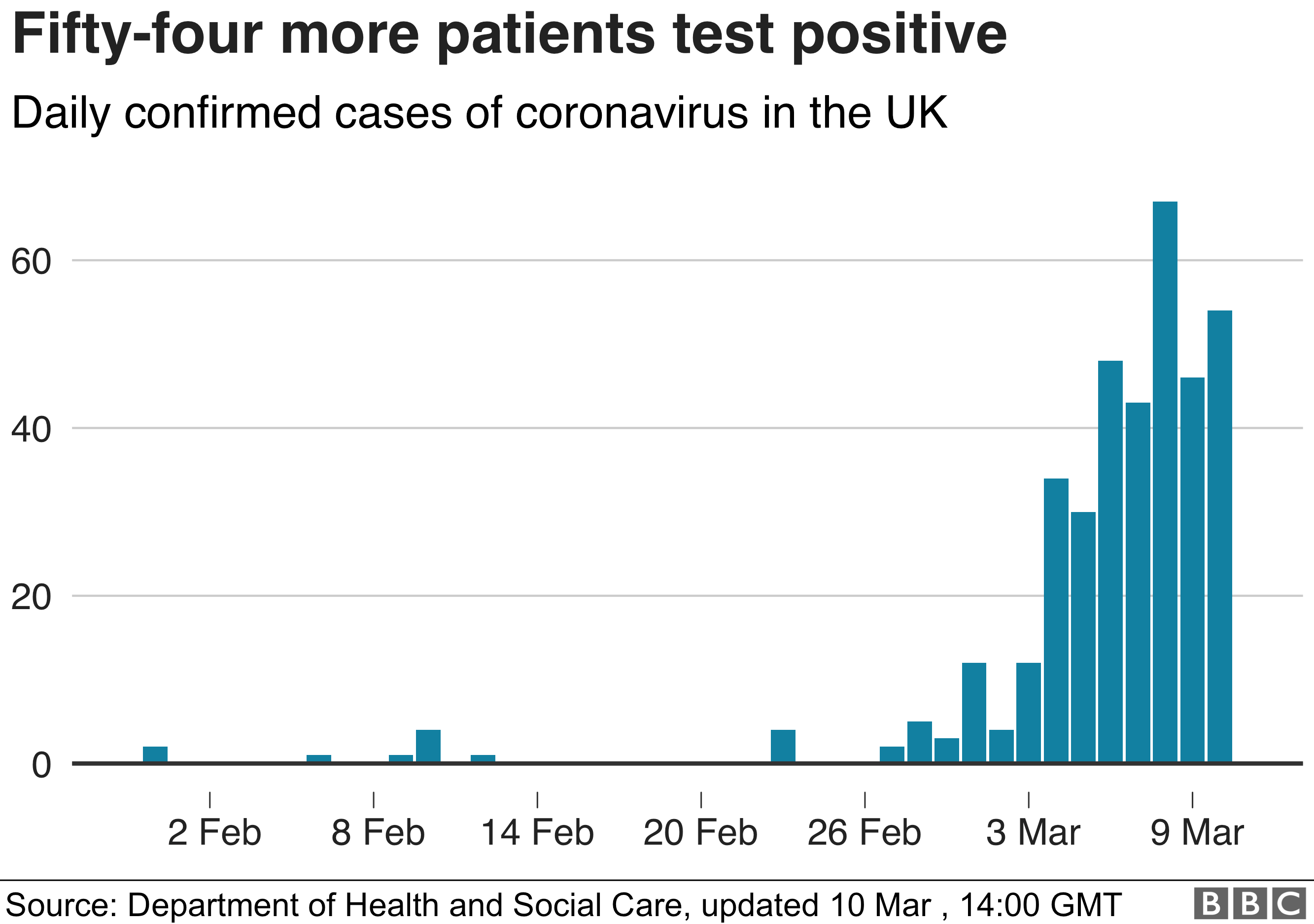 Chart showing the growing number of UK coronavirus cases 10 March
