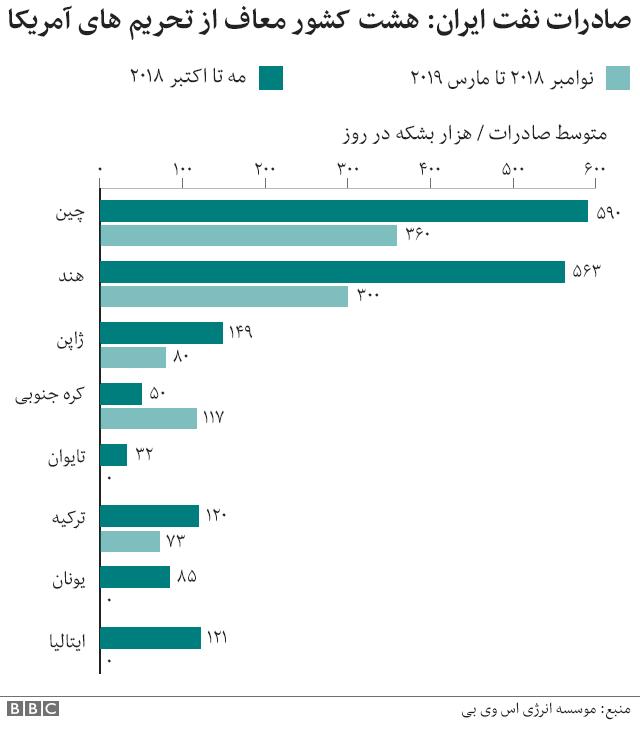 مشتریان عمده ایران