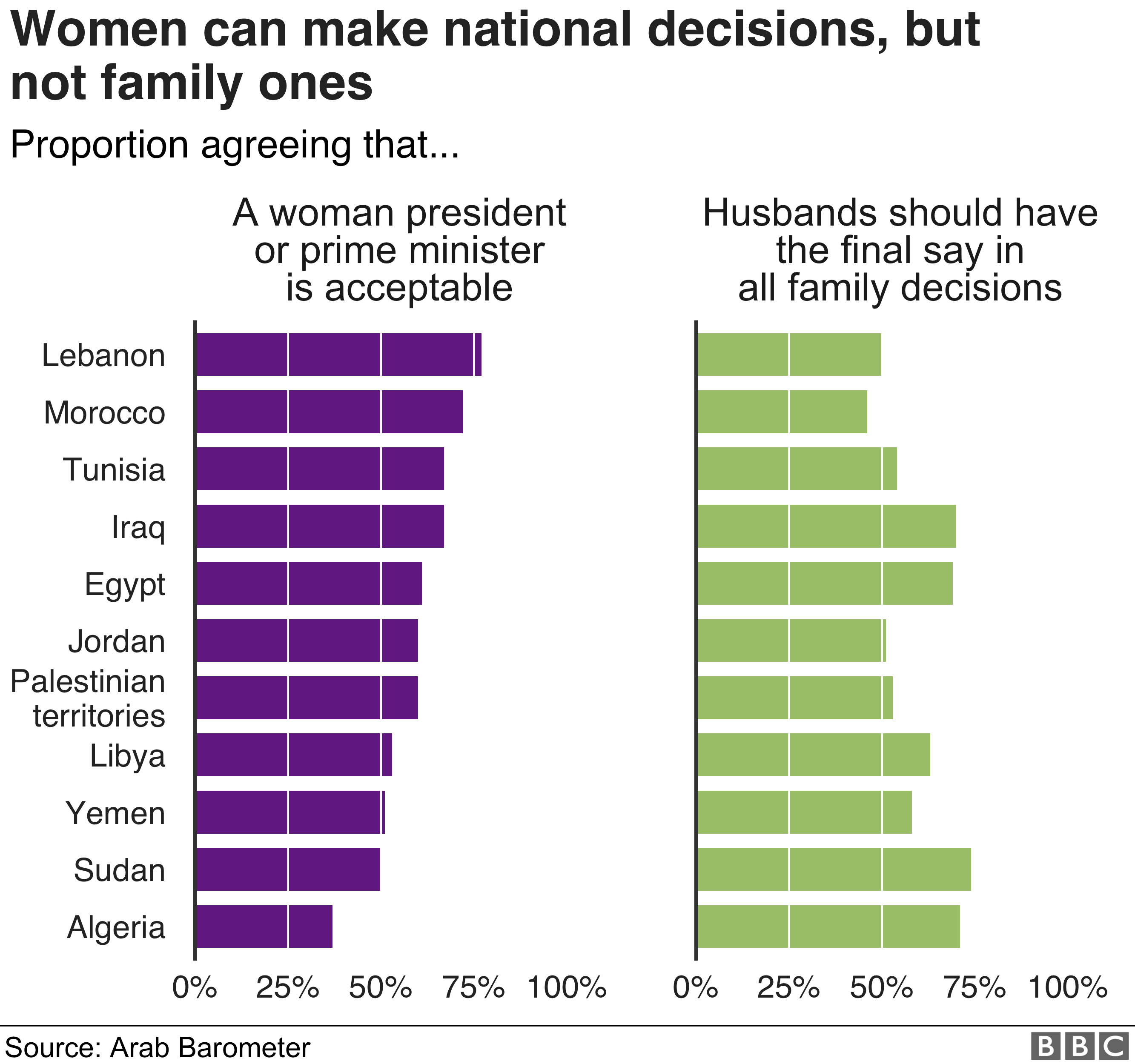 Chart showing that most people think a woman as prime minister is acceptable but think a husband should have the final say in family decisions