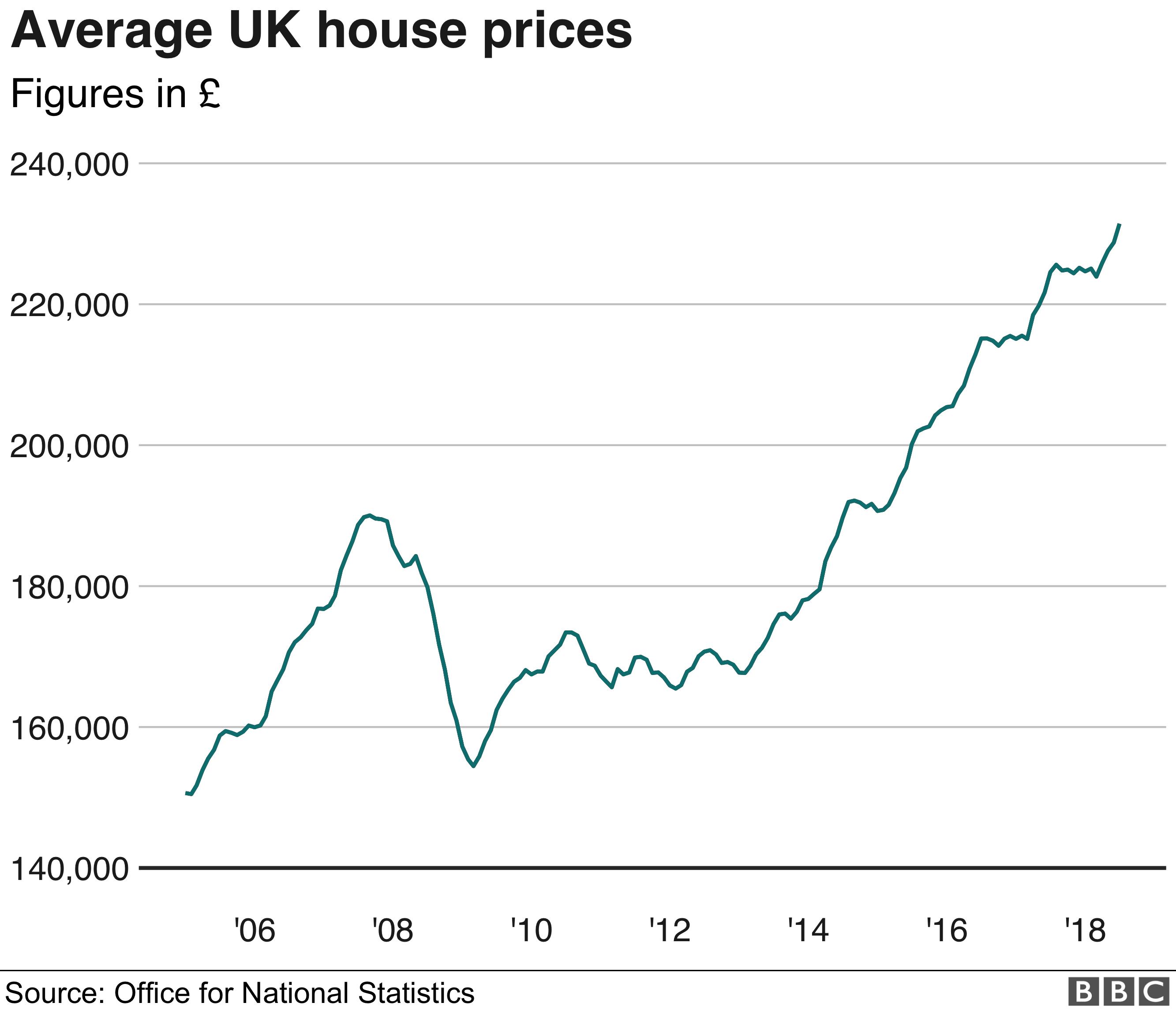 График средних цен на жилье