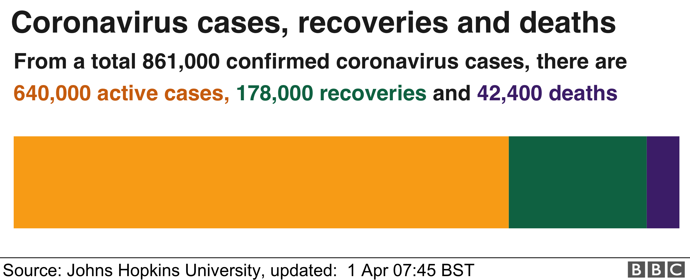 Chart shows number of active cases is more than 600,000, 178,000 recoveries and 42,000 deaths