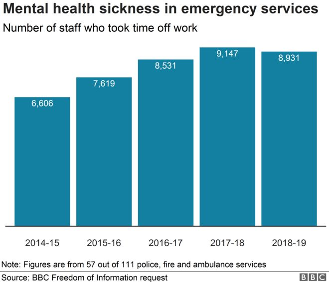 Mental health sickness in emergency services