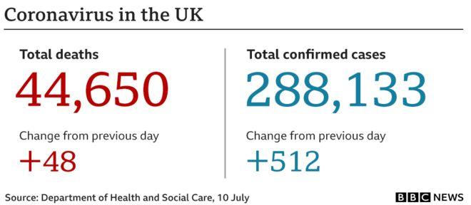 coronavirus uk 10 july 2020