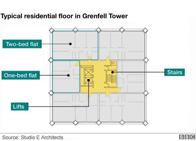 Schematic Plan Of Grenfell Tower Residential Floor