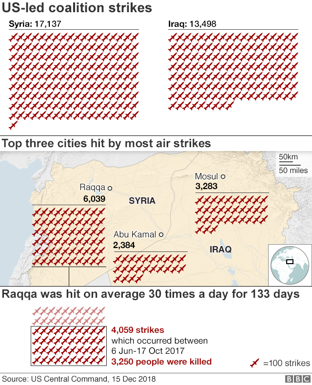 Infographic showing US led coalition strikes against Syria and Iraq and cities most targeted