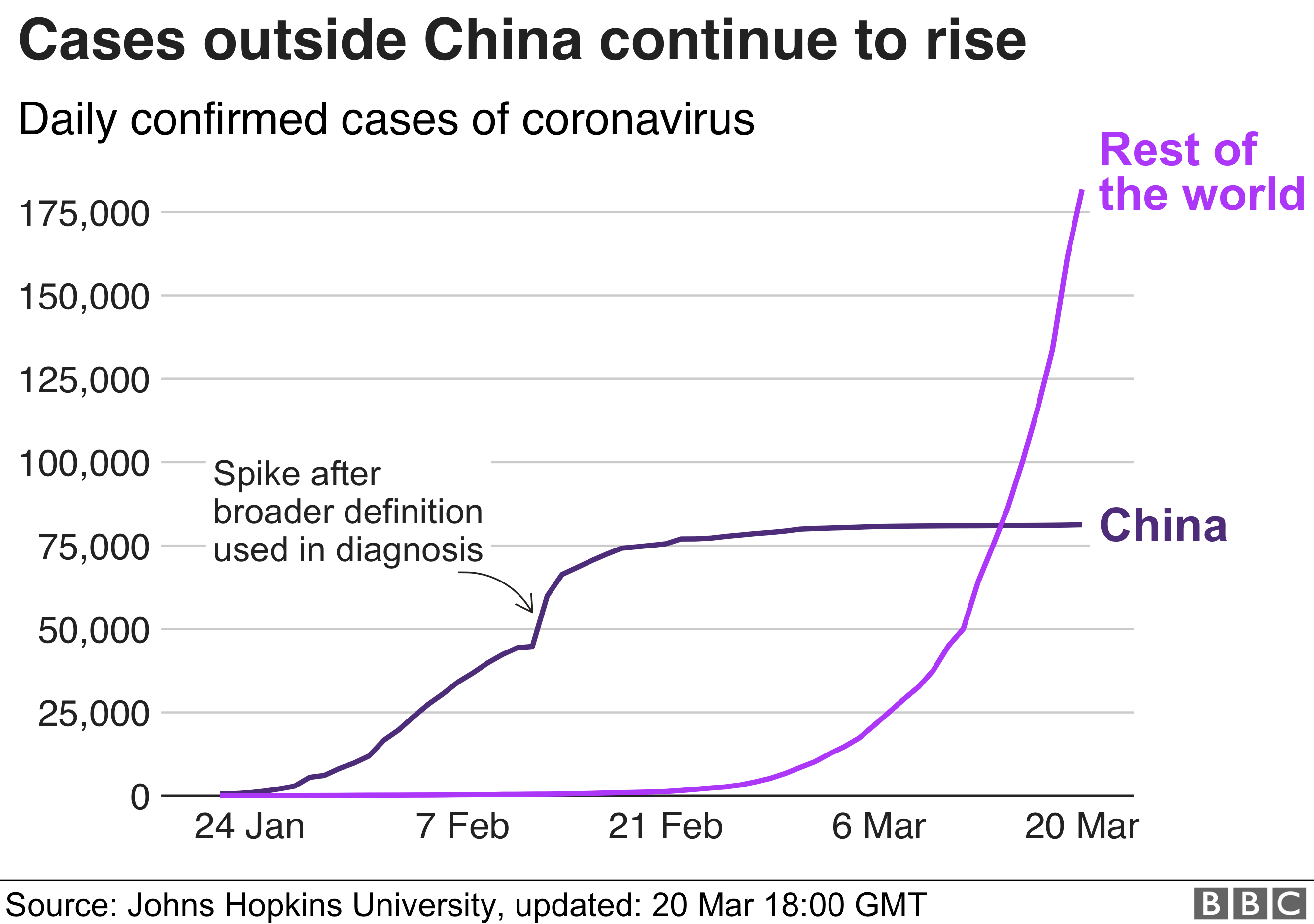 Cases outside of China have continued to rise. Now over 175,000
