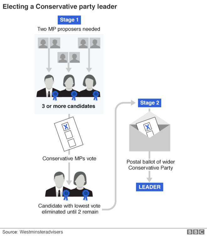 График избирательного процесса руководства консервативной партии