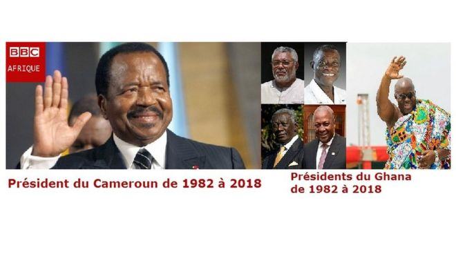 In Ghana, five heads of state witnessed during the 36 years of Paul Biya's reign