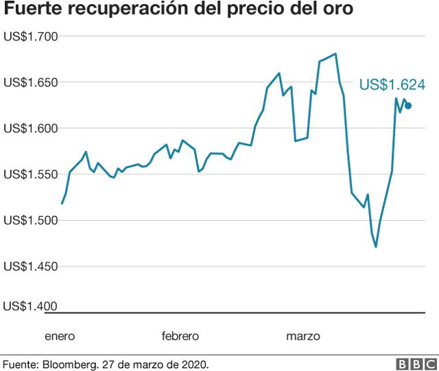 Recuperación del precio del oro