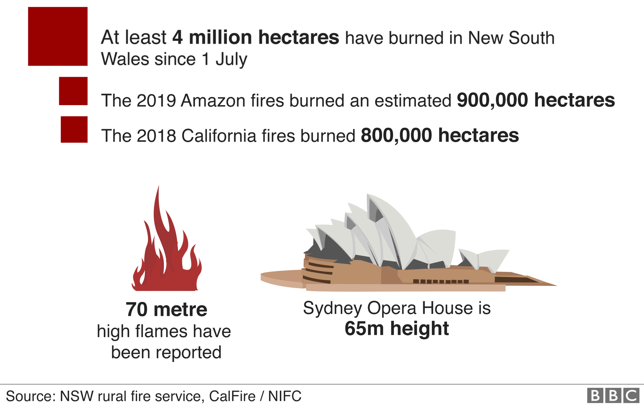 How big are the fires?