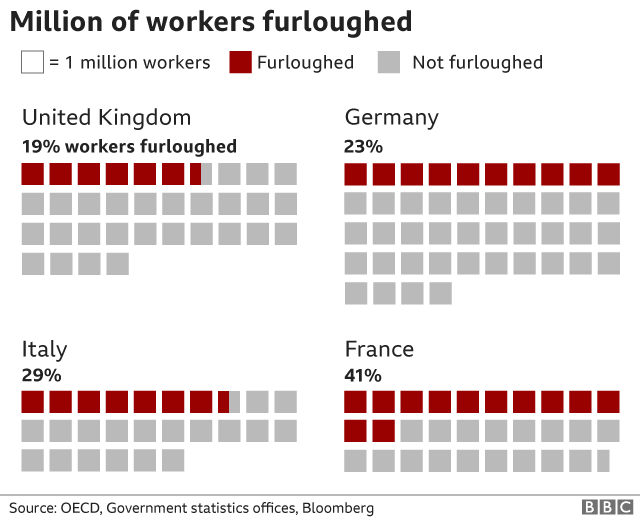Furloughed workers chart