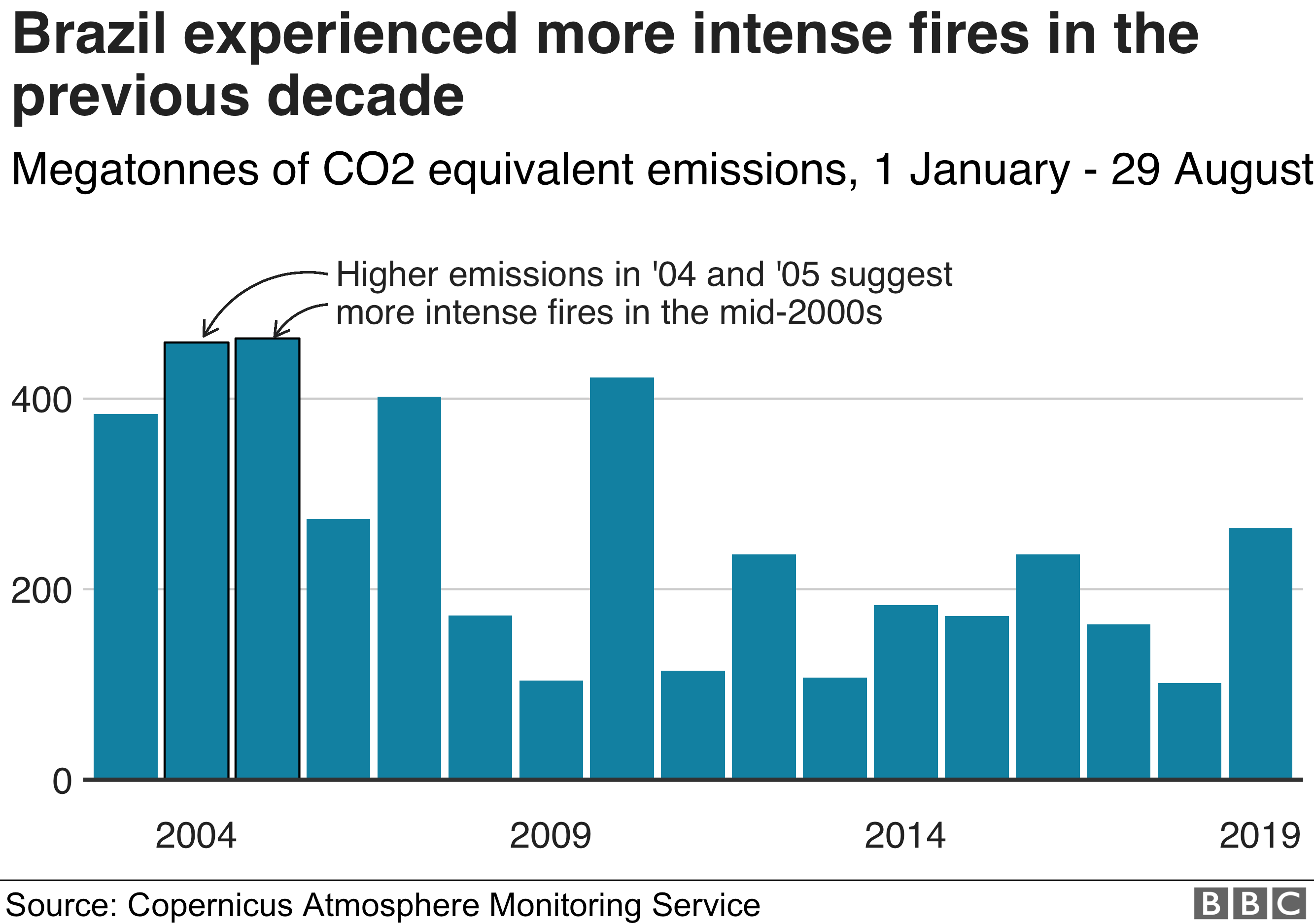 Chart showing the total CO2 equivalent emissions year on year in Brazil, showing how Brazil experienced more intense fires in the mid-2000s