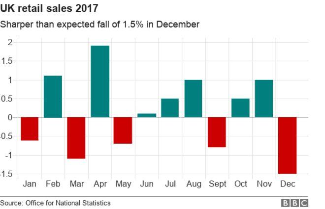 график розничной торговли
