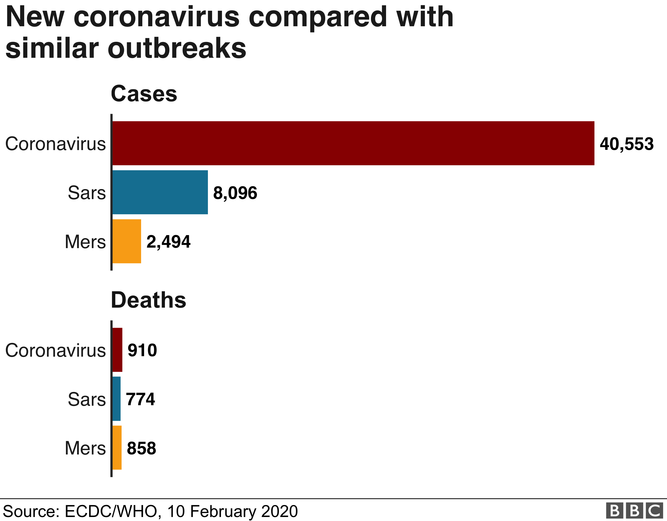 Chart comparing the Coronavirus, Sars and Mers
