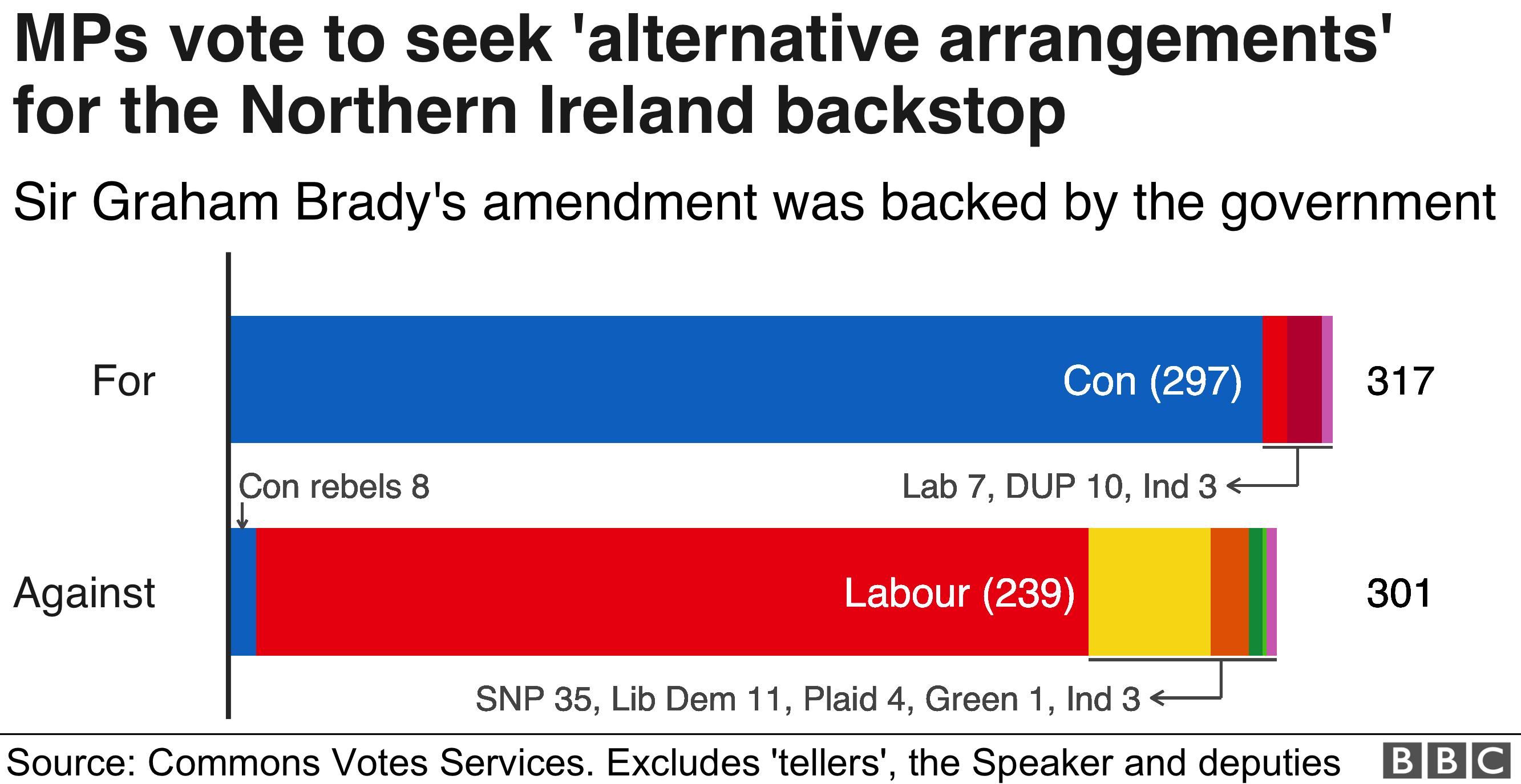Графика голосования по поправке Брейди