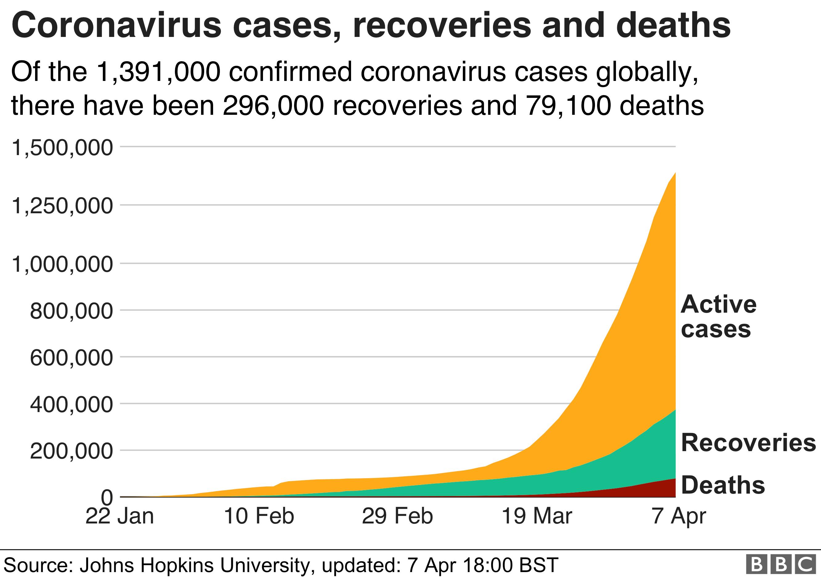 圖表世界各地的病例,康復和死亡人數